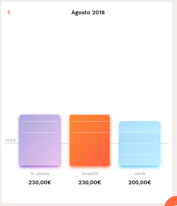 Gimme5, recensione dell'app che mi sta insegnando a risparmiare (e guadagnare)